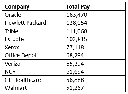 tech sales pay scale companies